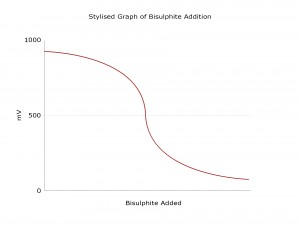 Stylised Graph of Bisulphite Addition